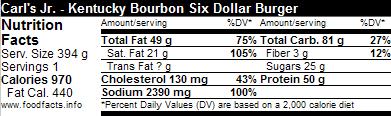 Fast Food News: Carl's Jr.'s Bourbon and Coke
